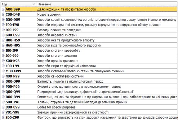 Міжнародний класифікатор хвороб