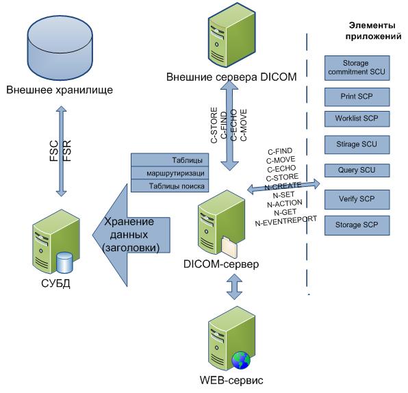 Модель взаємодії сервісів і елементів додатку