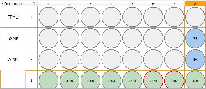 Розподіл зразків по робочим місцям